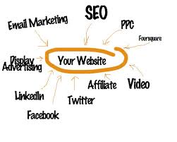 Things You Can Do To Have A Successful Internet Marketing Website